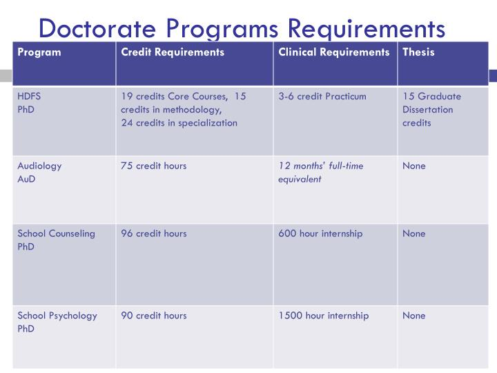 Doctorate Programs Requirements
