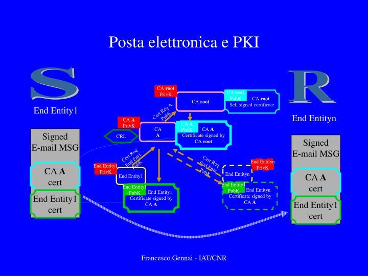 Posta elettronica e PKI