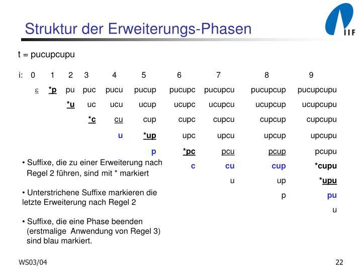 Struktur der Erweiterungs-Phasen