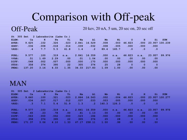 Comparison with Off-peak