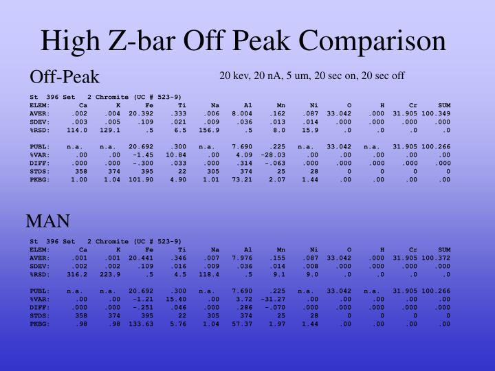 High Z-bar Off Peak Comparison