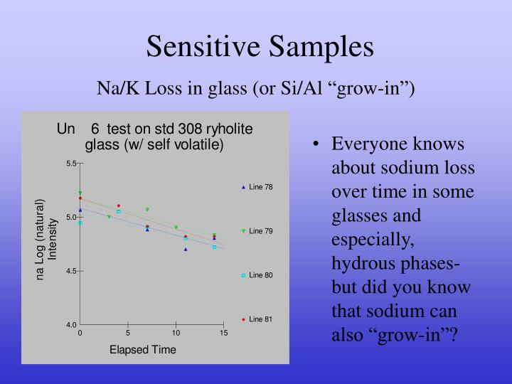 Sensitive Samples