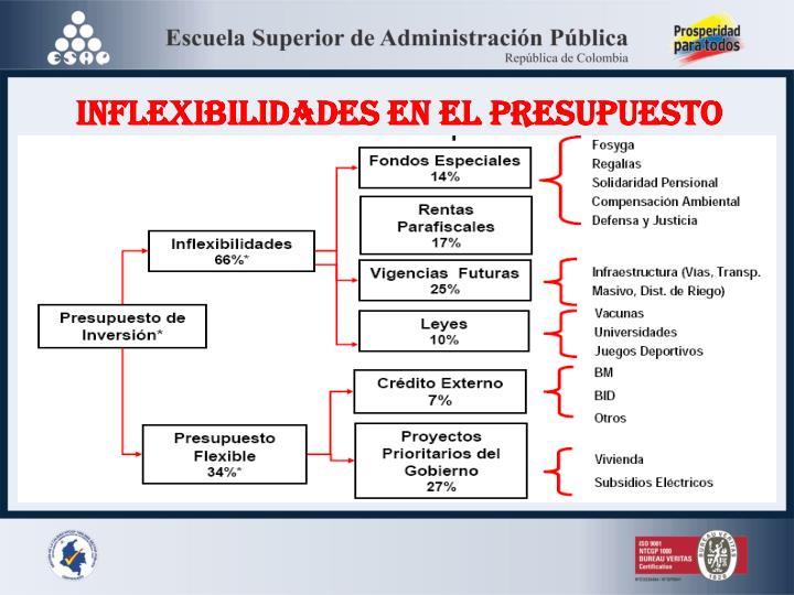 INFLEXIBILIDADES EN EL PRESUPUESTO
