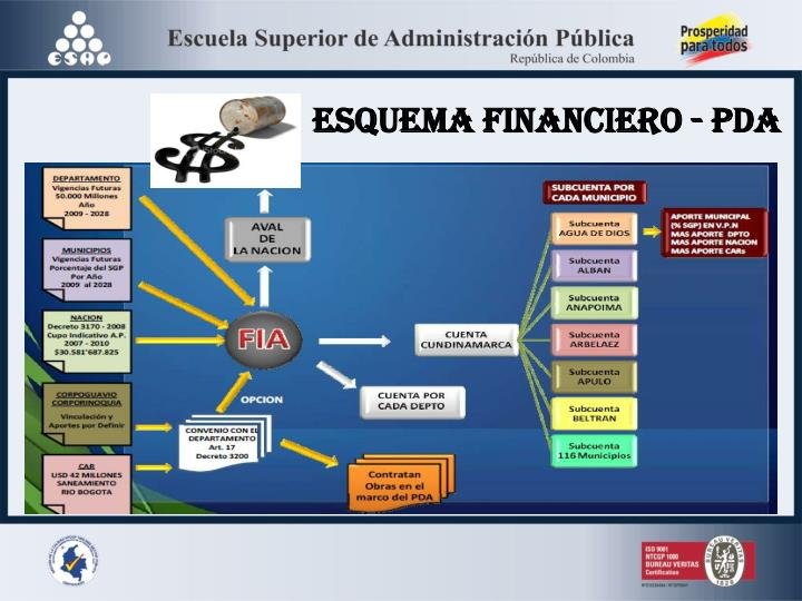 ESQUEMA FINANCIERO - PDA