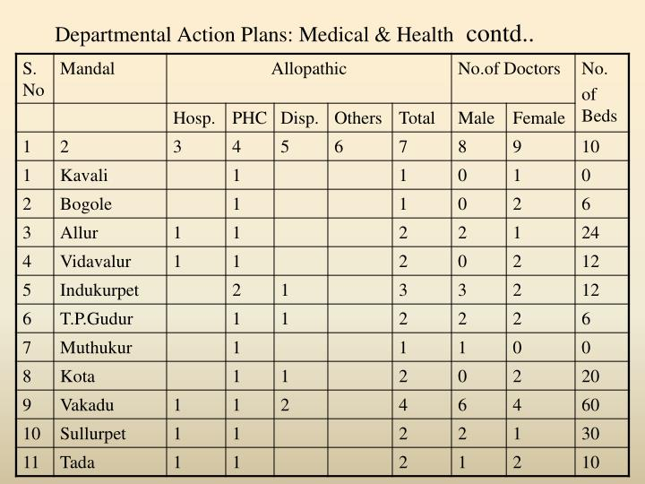 Departmental Action Plans: Medical & Health