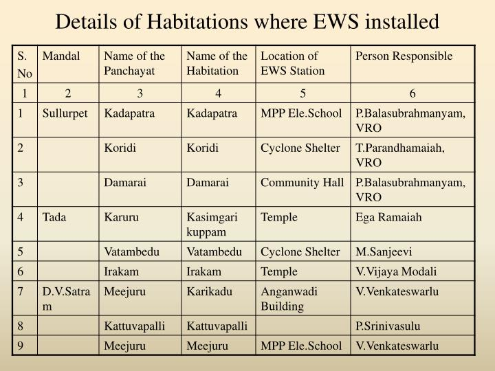 Details of Habitations where EWS installed