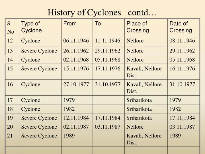 History of Cyclones   contd…