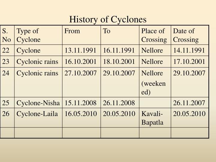 History of Cyclones