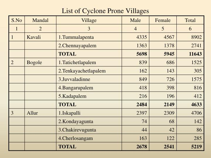 List of Cyclone Prone Villages