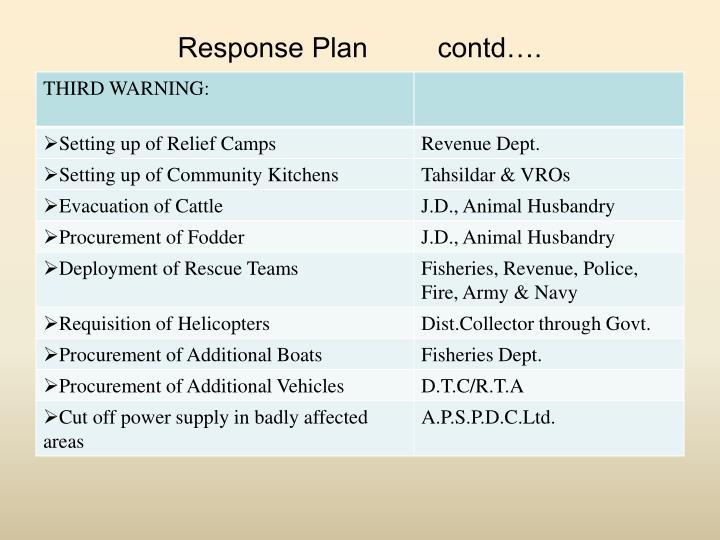 Response Plan         contd….