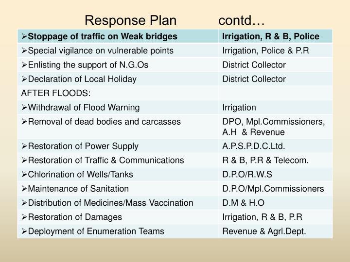 Response Plan           contd…
