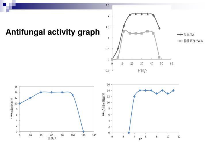 Antifungal activity graph