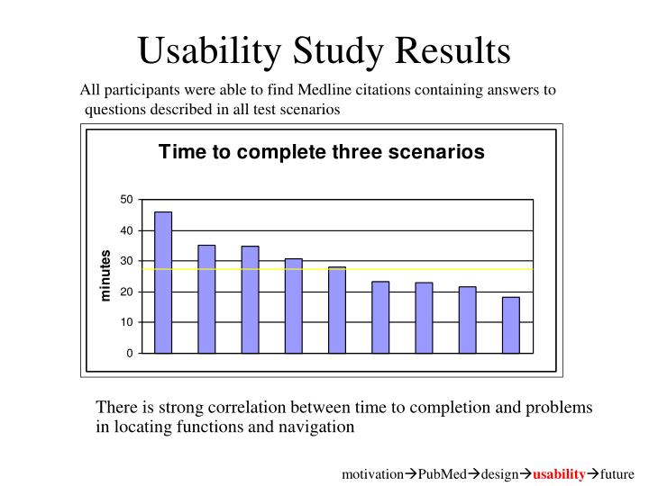 Usability Study Results