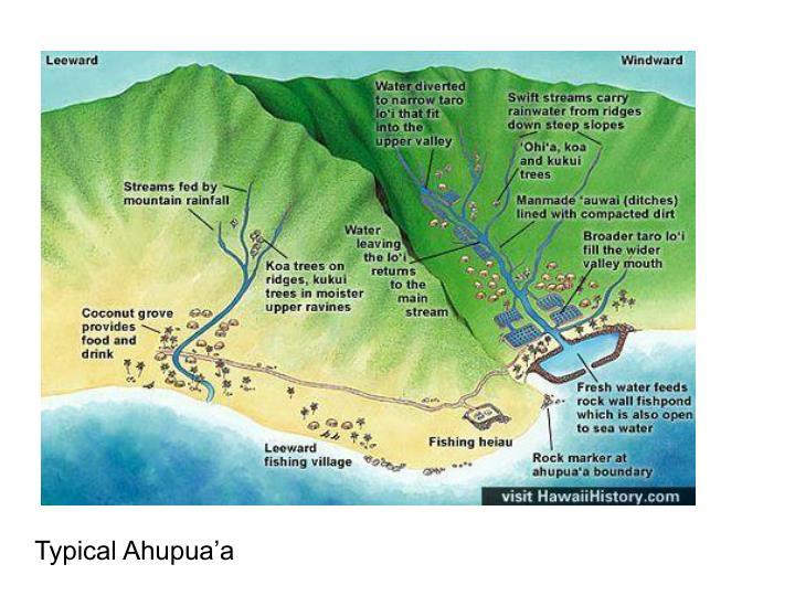 Typical Ahupua'a