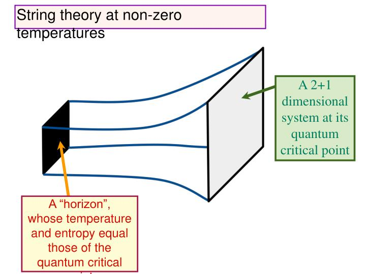 String theory at non-zero temperatures
