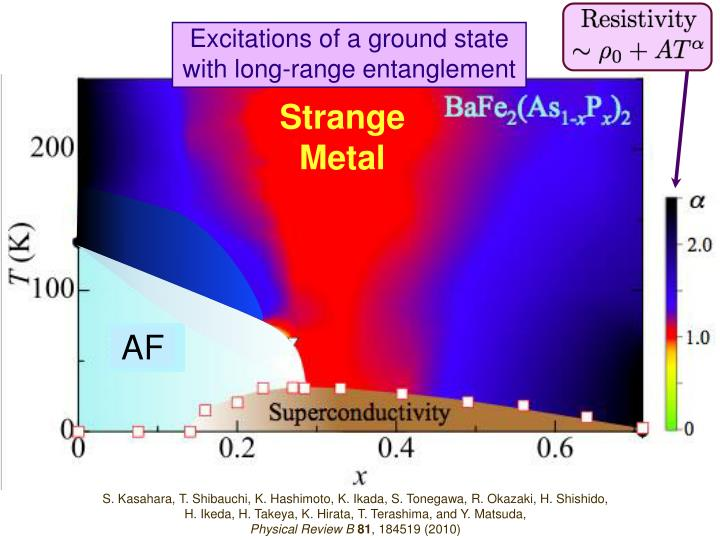 Excitations of a ground state with long-range entanglement