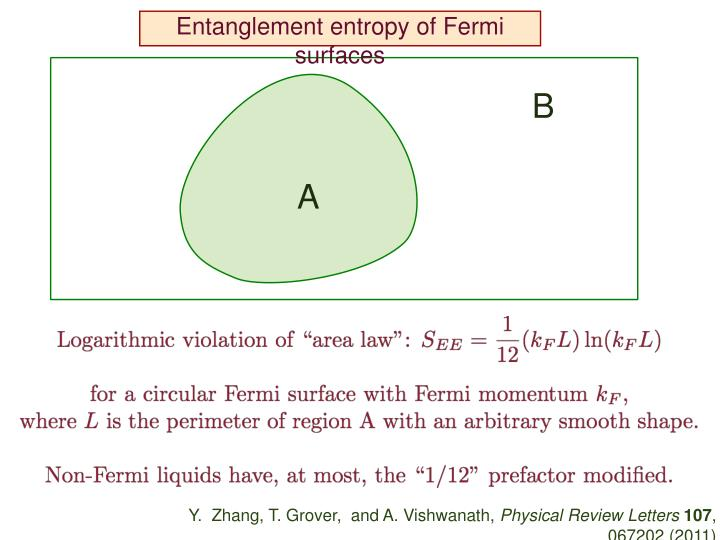 Entanglement entropy of Fermi surfaces