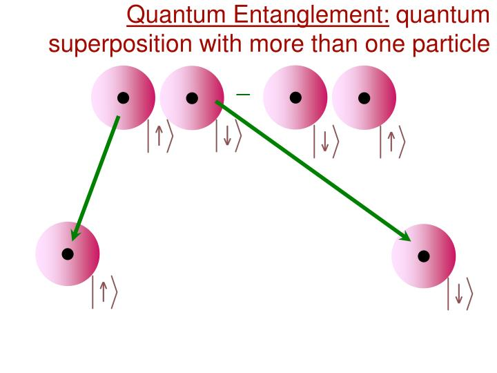 Quantum Entanglement: