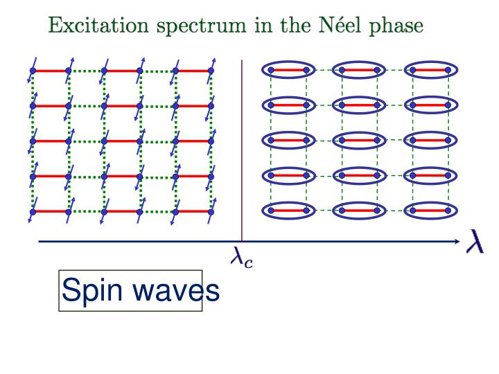 Spin waves