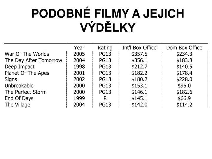 PODOBNÉ FILMY A JEJICH VÝDĚLKY