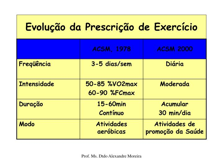 Evolução da Prescrição de Exercício