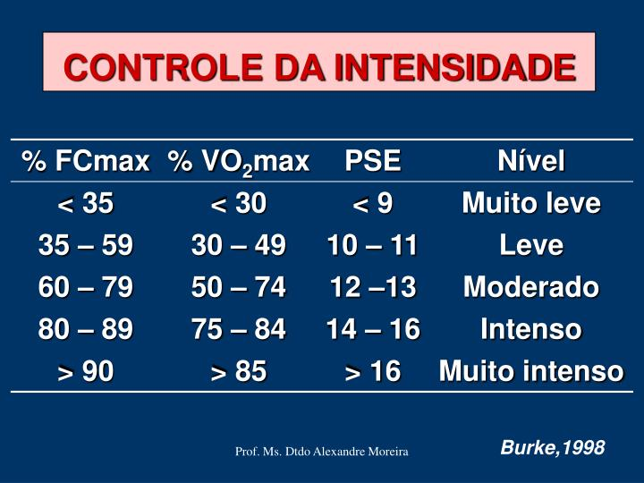 CONTROLE DA INTENSIDADE