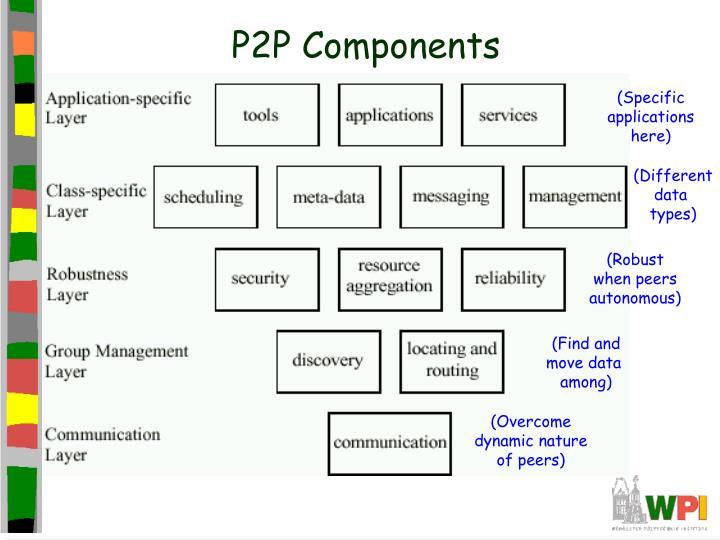 P2P Components