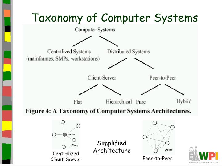 Taxonomy of computer systems
