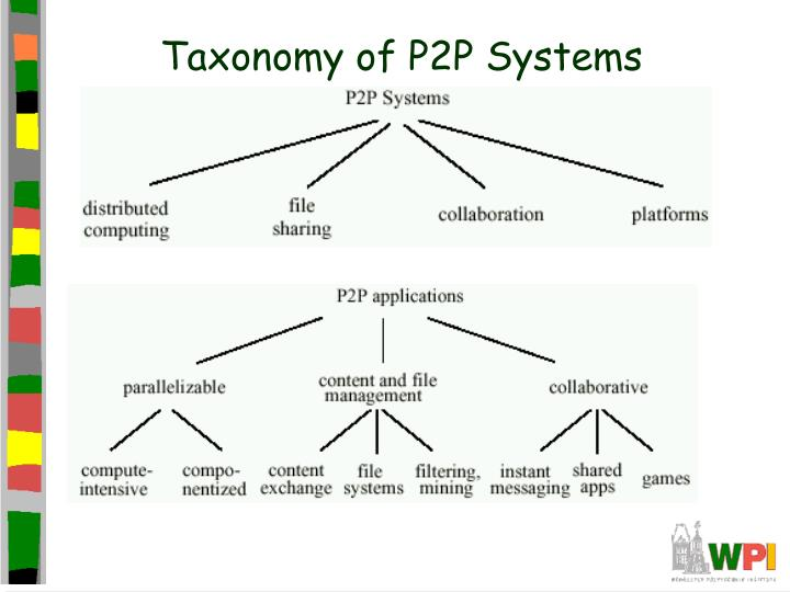 Taxonomy of P2P Systems
