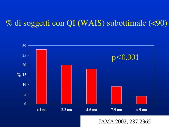 % di soggetti con QI (WAIS) subottimale (<90)