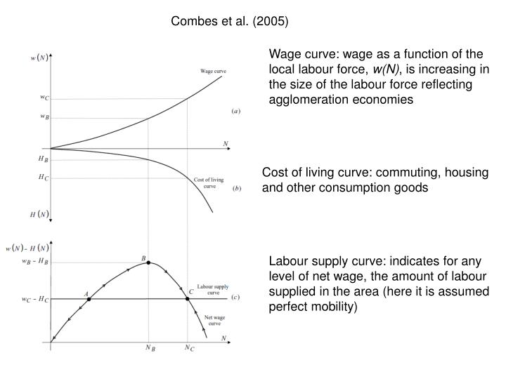 Wage curve: wage as a function of the