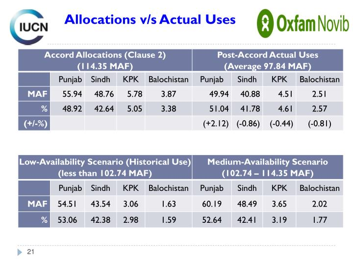 Allocations v/s Actual Uses