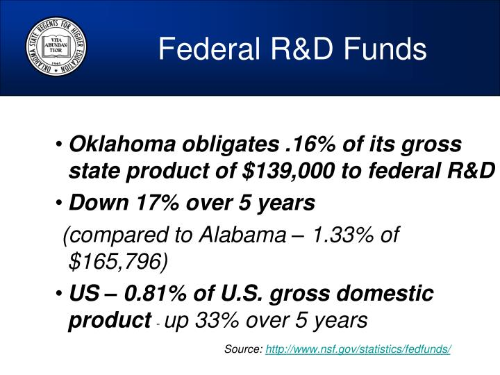 Federal R&D Funds