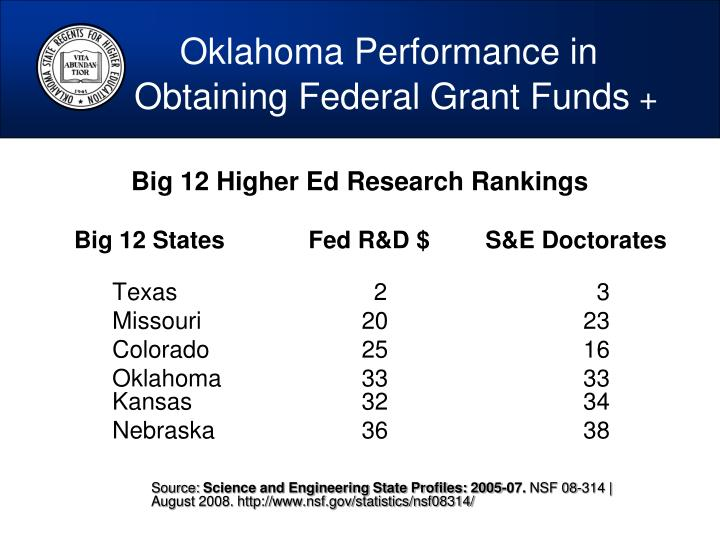 Oklahoma Performance in  		Obtaining Federal Grant Funds