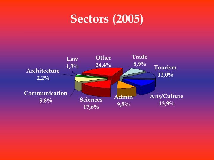 Sectors (2005)