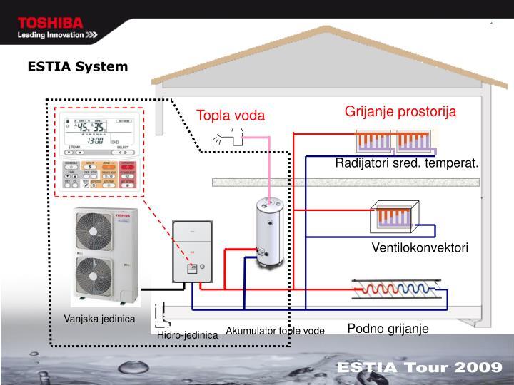 ESTIA System