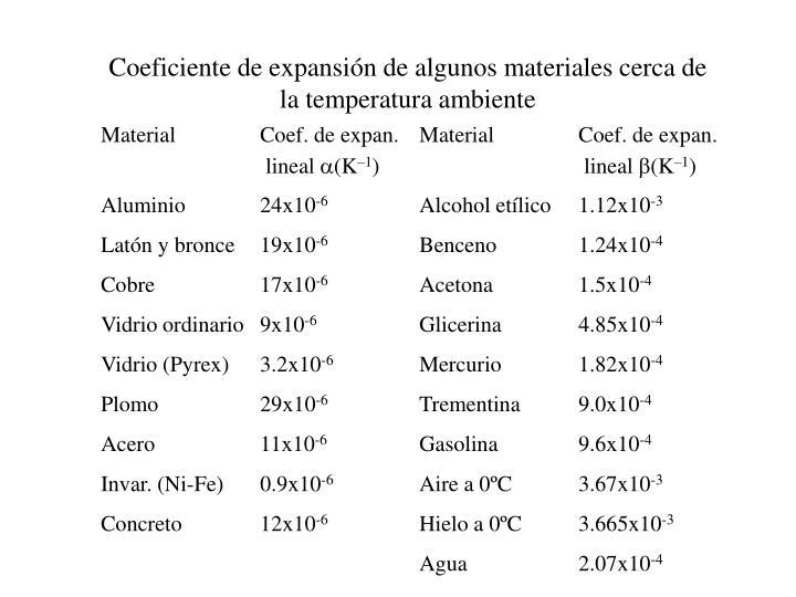 Coeficiente de expansión de algunos materiales cerca de la temperatura ambiente