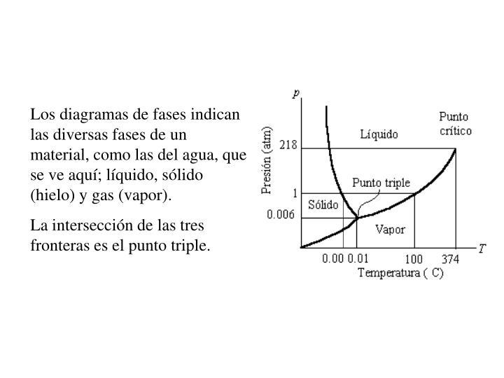 Los diagramas de fases indican las diversas fases de un material, como las del agua, que se ve aquí; líquido, sólido (hielo) y gas (vapor).