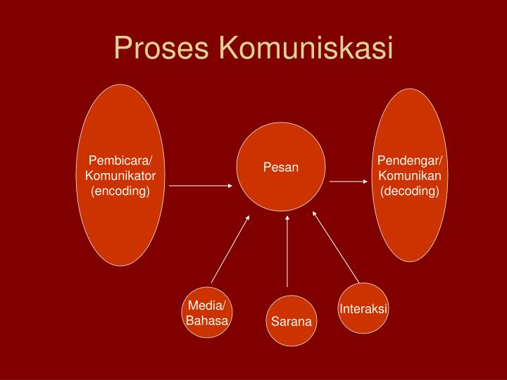 Proses Komuniskasi