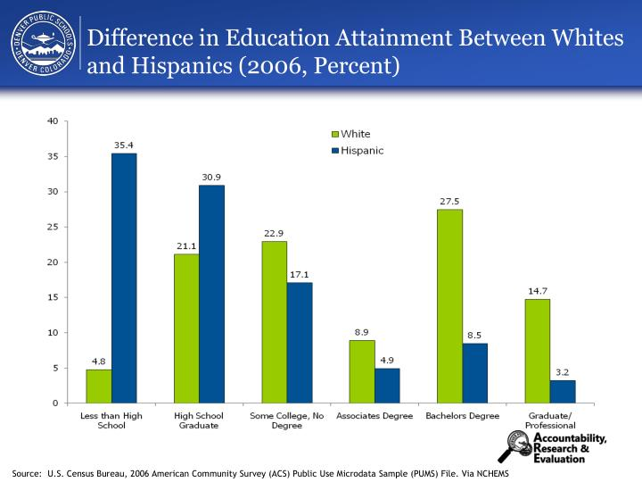 relationship between ethnicity and educational attainment