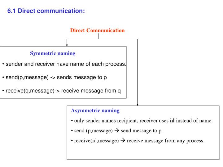 6.1 Direct communication: