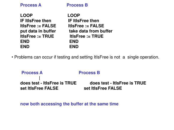 Process A                     Process B
