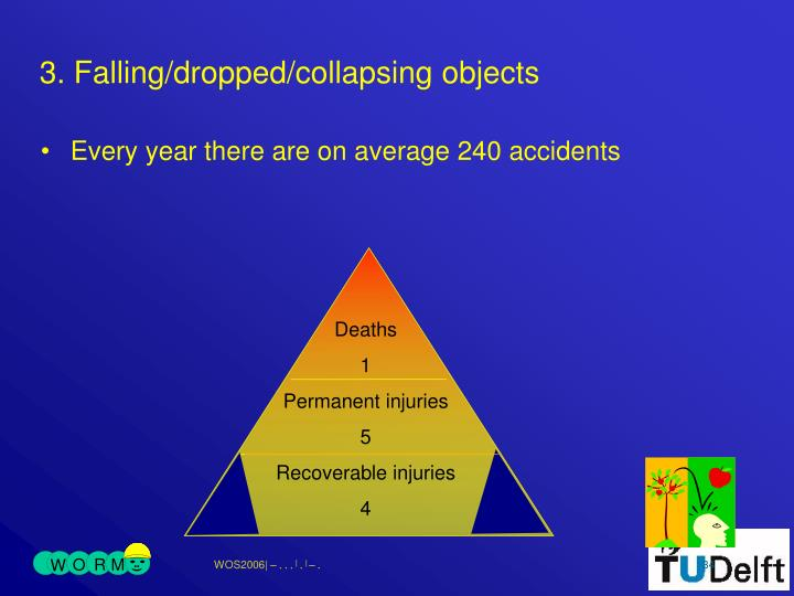 3. Falling/dropped/collapsing objects