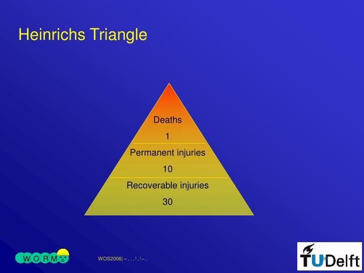 Heinrichs Triangle