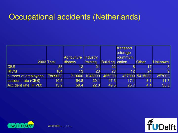 Occupational accidents (Netherlands)
