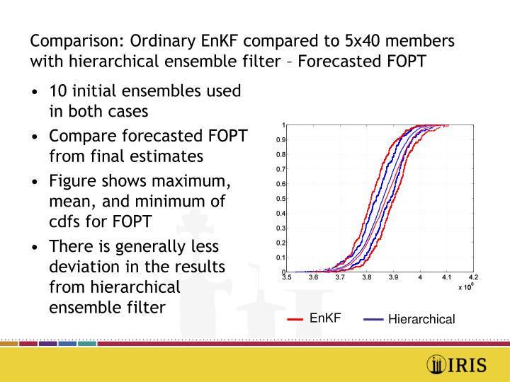 Comparison: Ordinary EnKF compared to 5x40 members with hierarchical ensemble filter – Forecasted FOPT