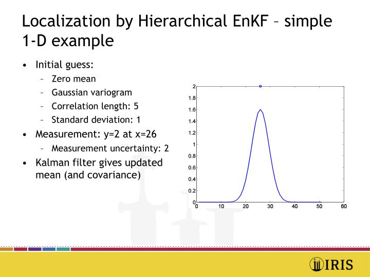 Localization by Hierarchical EnKF – simple 1-D example