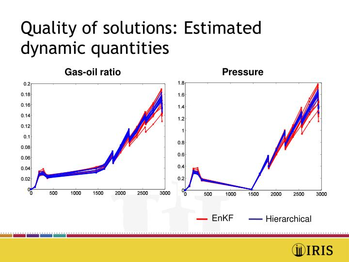 Quality of solutions: Estimated dynamic quantities