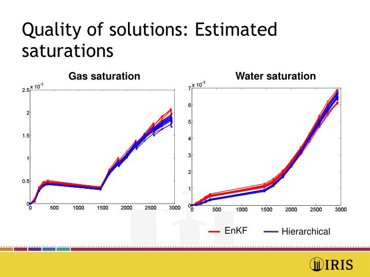 Quality of solutions: Estimated saturations