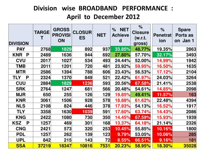 Division   wise  BROADBAND   PERFORMANCE  :                April  to  December 2012